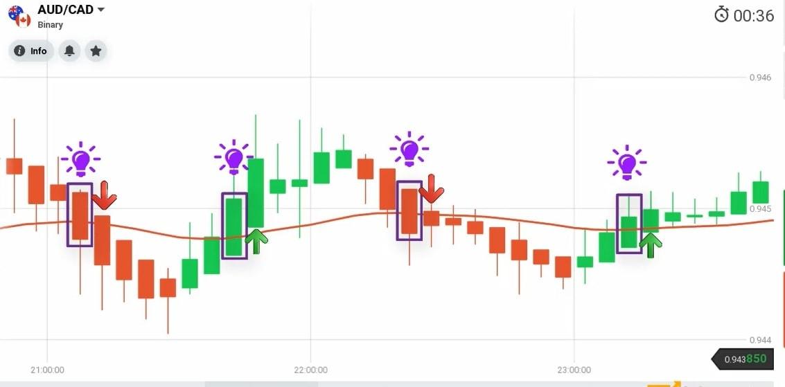 EMA combina com gráfico de velas Heiken Ashi