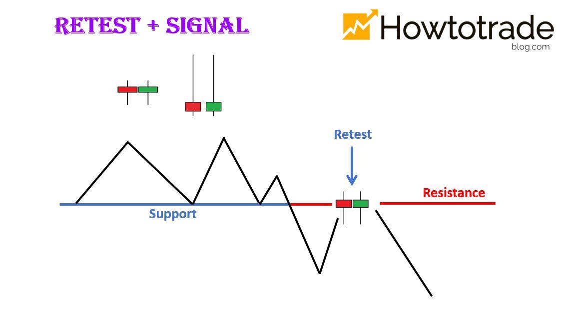 Cách chơi hiệu quả tại Olymp Trade: Retest +Signal