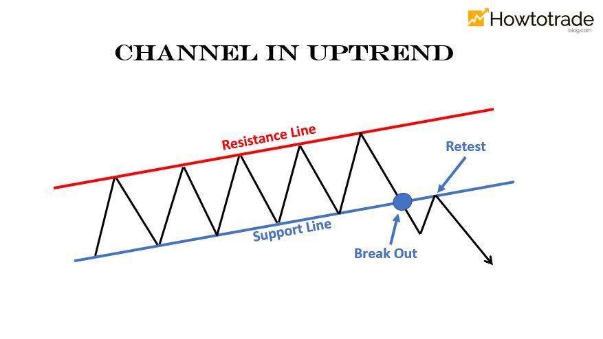 Mô hình kênh giá tăng (Channel Uptrend)
