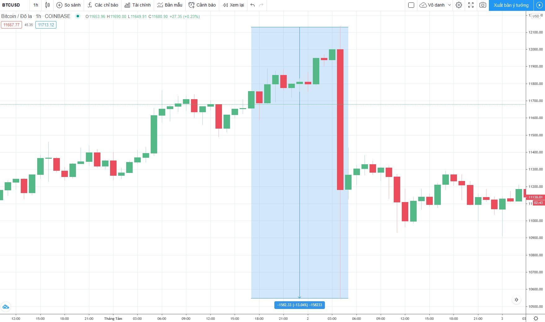 Biến động giá của Bitcoin