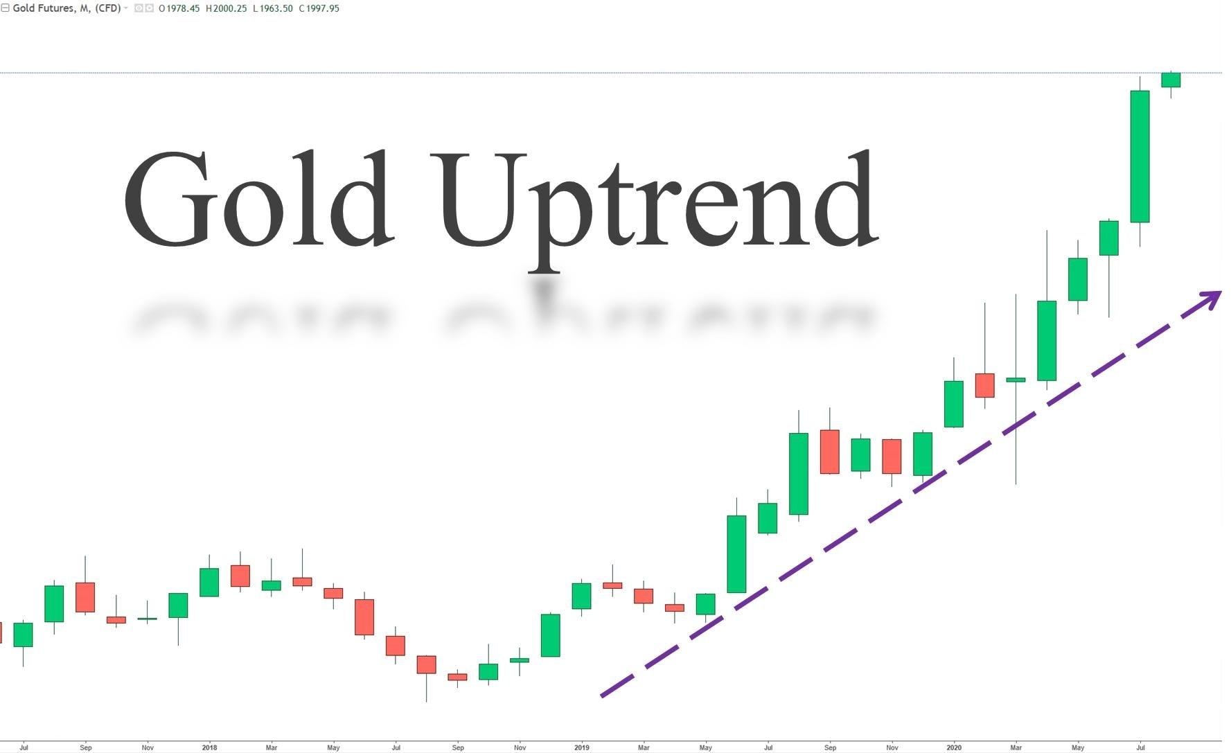 قیمت طلا در یک روند صعودی قرار دارد