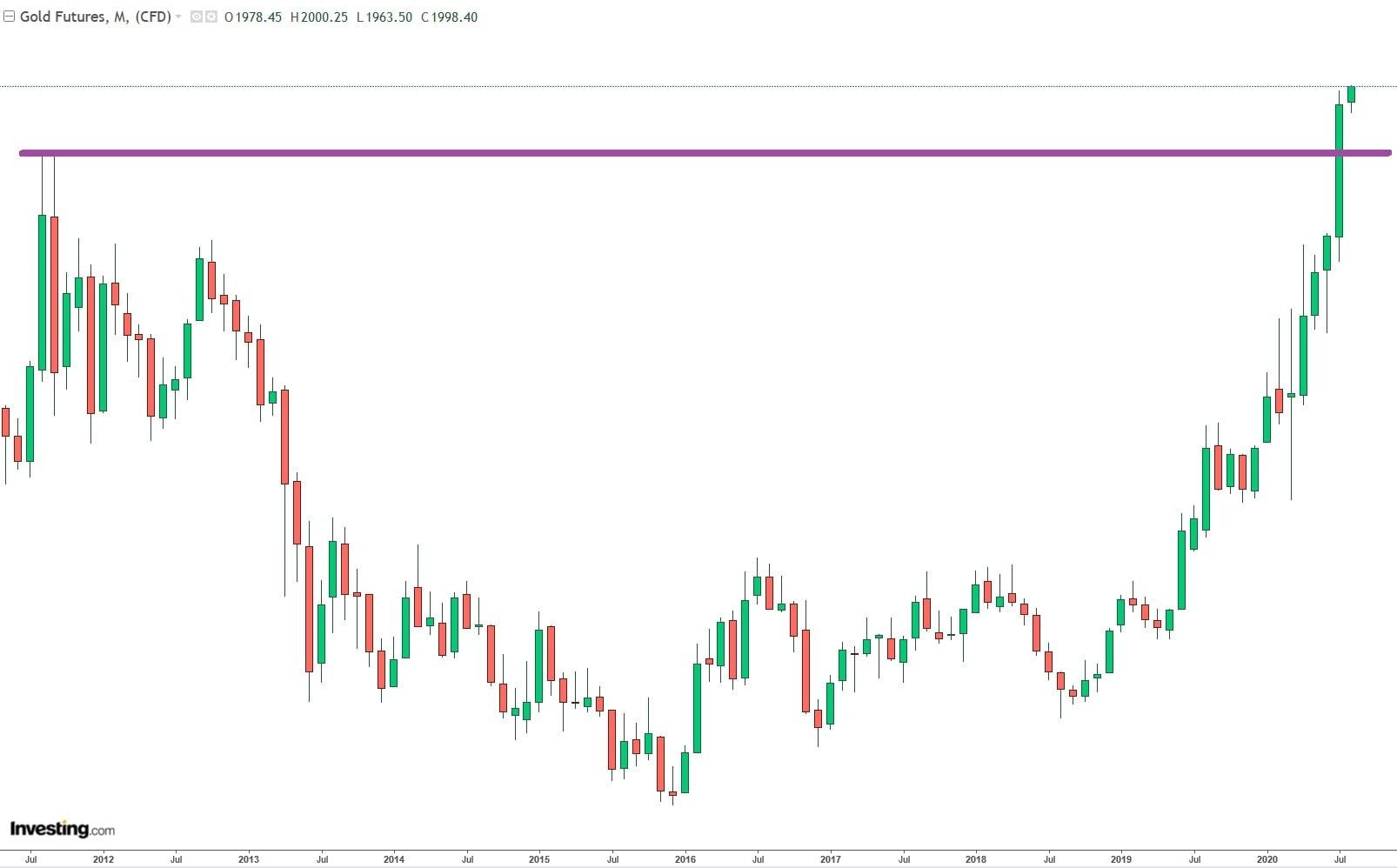 قیمت طلا از قله های همیشگی فراتر رفت