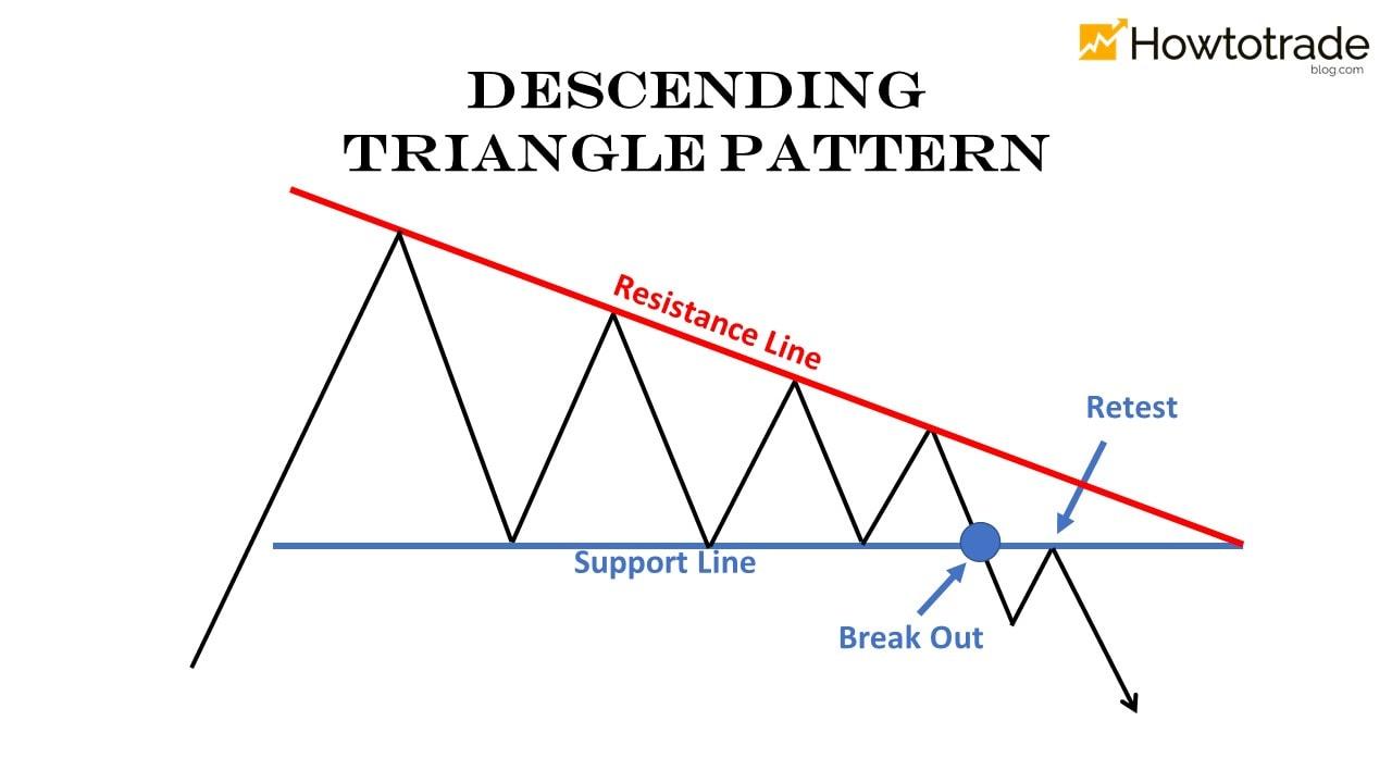 Mô hình tam giác giảm dẩn (Desending Triangle)