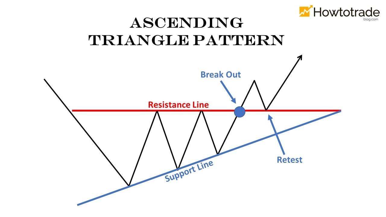 Mô hình giá tam giác tăng dần (Ascending Triangle)