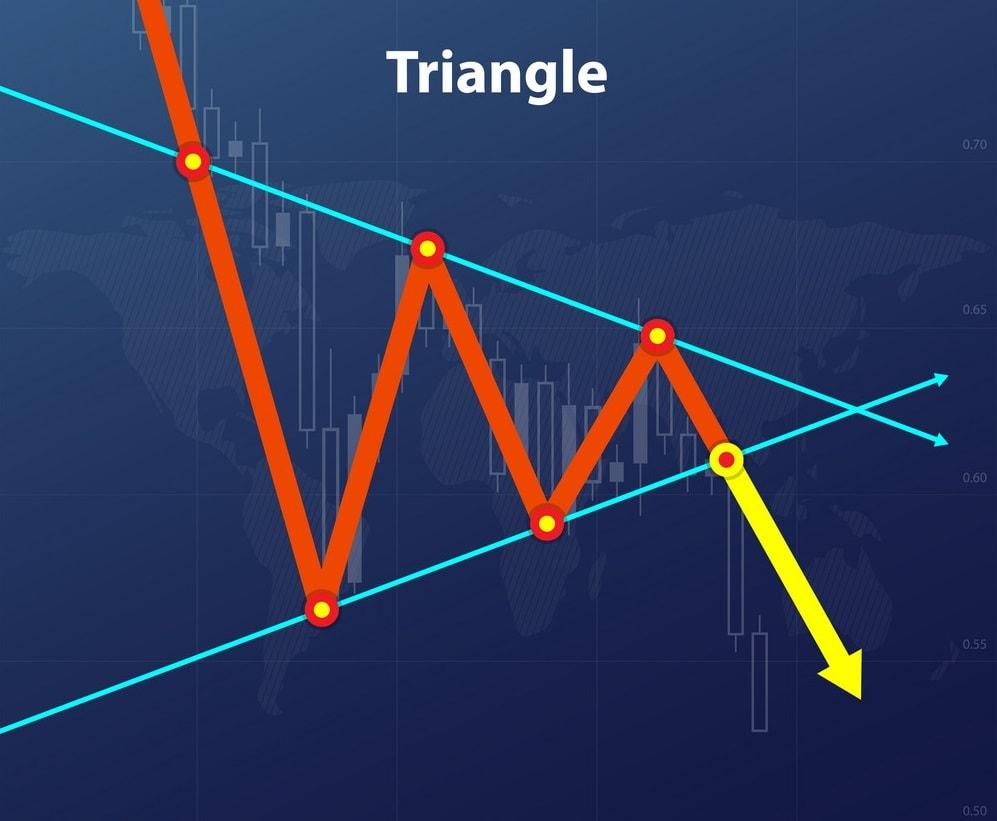 Mô hình giá tam giác là gì? Đặc điểm và các dạng phổ biến