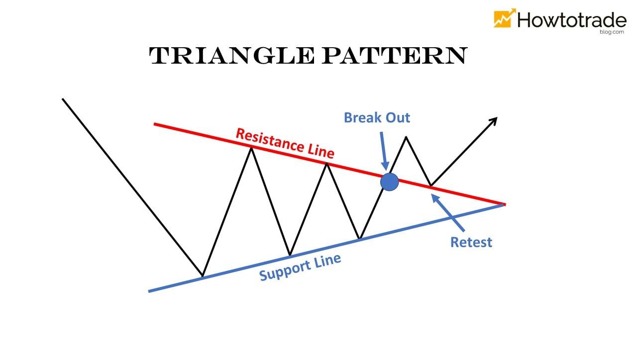 Mô hình giá tam giác cân (Symmetrical Triangle)