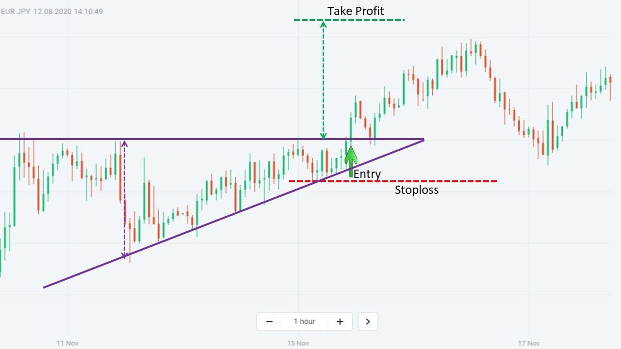 Giao dịch Forex hiệu quả với mô hình giá tam giác
