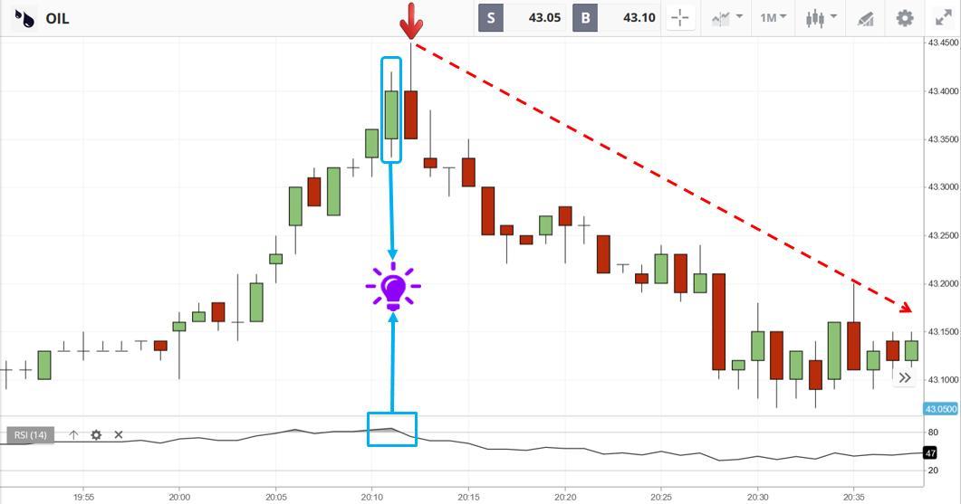 Mở giao dịch Sell khi chỉ báo RSI ở vùng quá mua