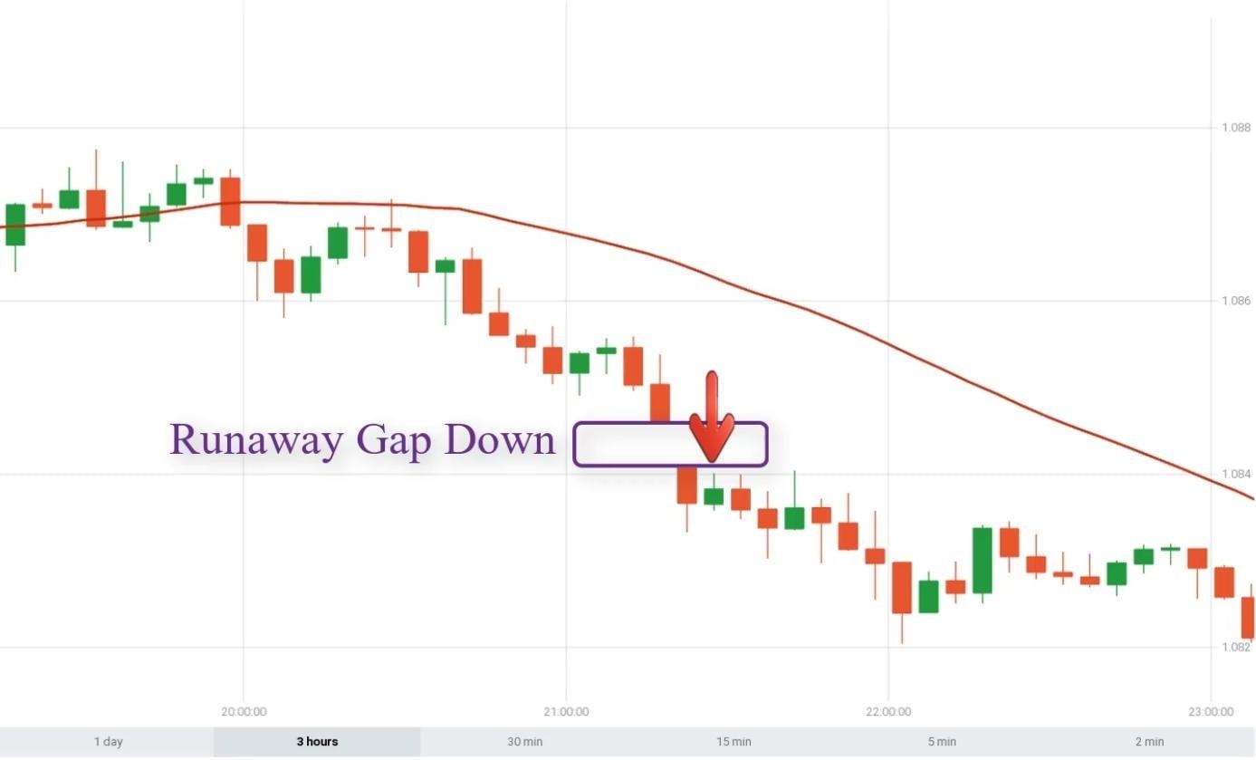 Cara membuka opsi DOWN saat menggabungkan Runaway Gap dengan SMA30