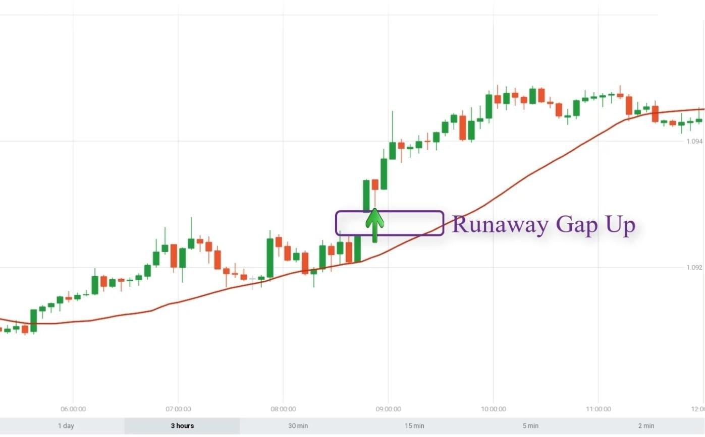 Cara membuka opsi UP saat menggabungkan Runaway Gap dengan SMA30