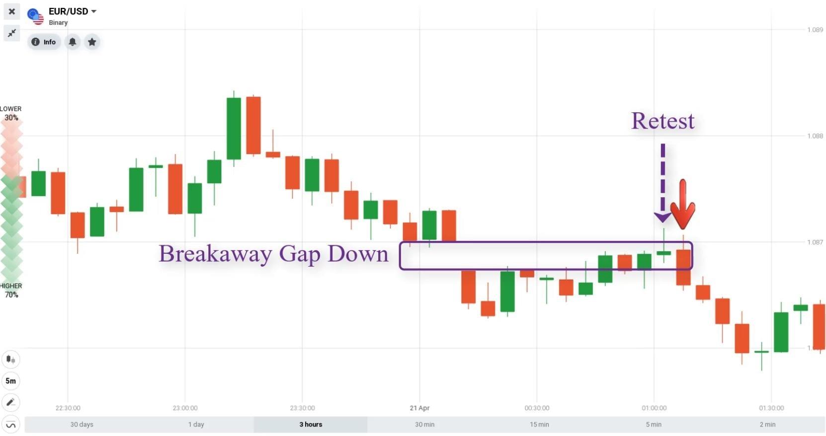 Cara membuka opsi DOWN dengan Breakaway Gap