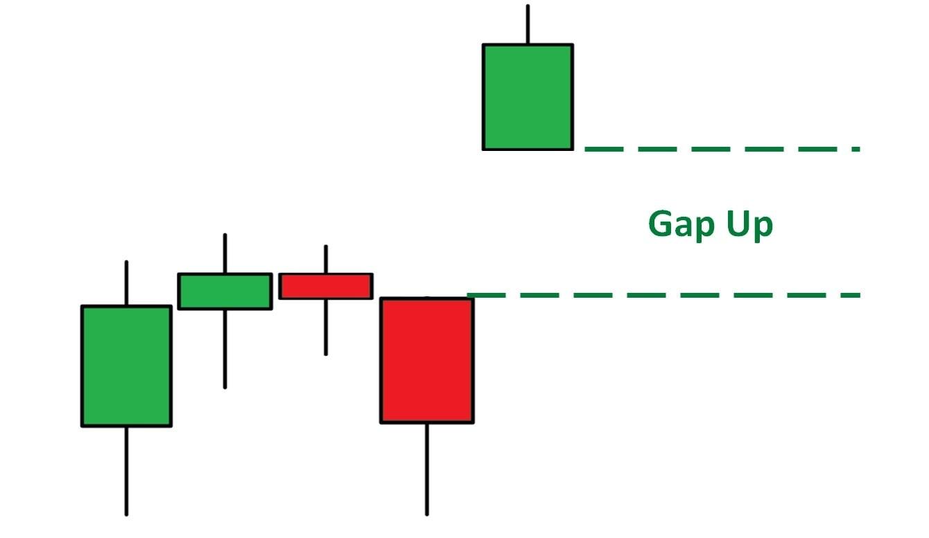 Gap Naik pada grafik kandil Jepang