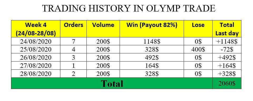 Thống kê giao dịch tuần qua tại Olymp Trade