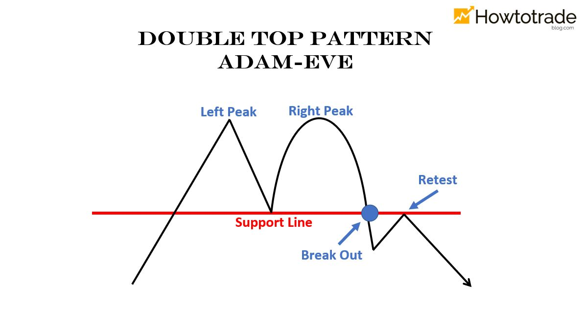 Mô hình 2 đỉnh dạng Adam - Eve
