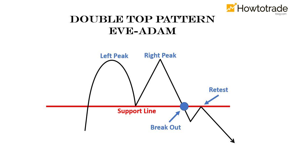 Mô hình 2 đỉnh dạng Eve - Adam