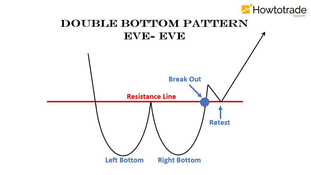 Mô hình 2 đáy dạng Eve – Eve