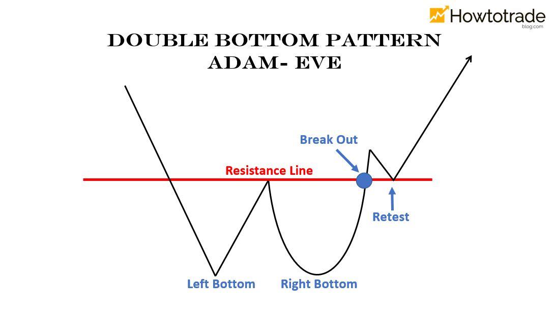 Mô hình 2 đáy dạng Adam – Eve