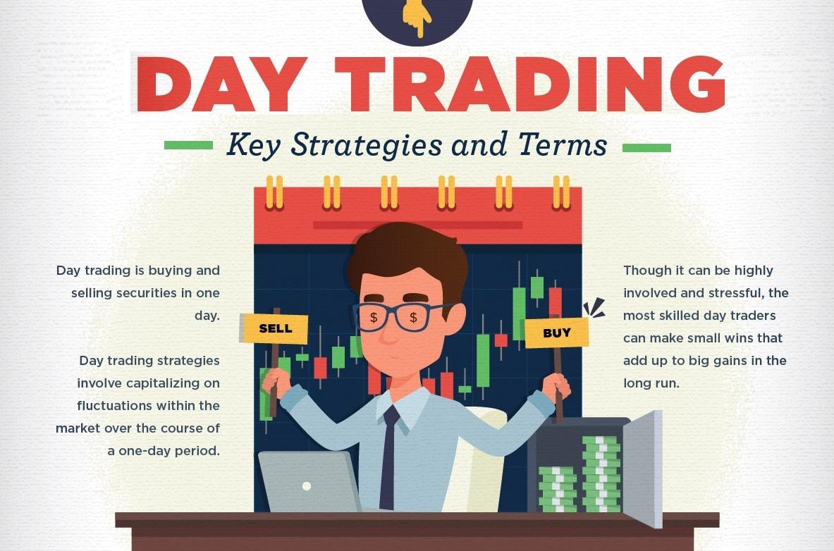 Điều kiện để giao dịch day trading