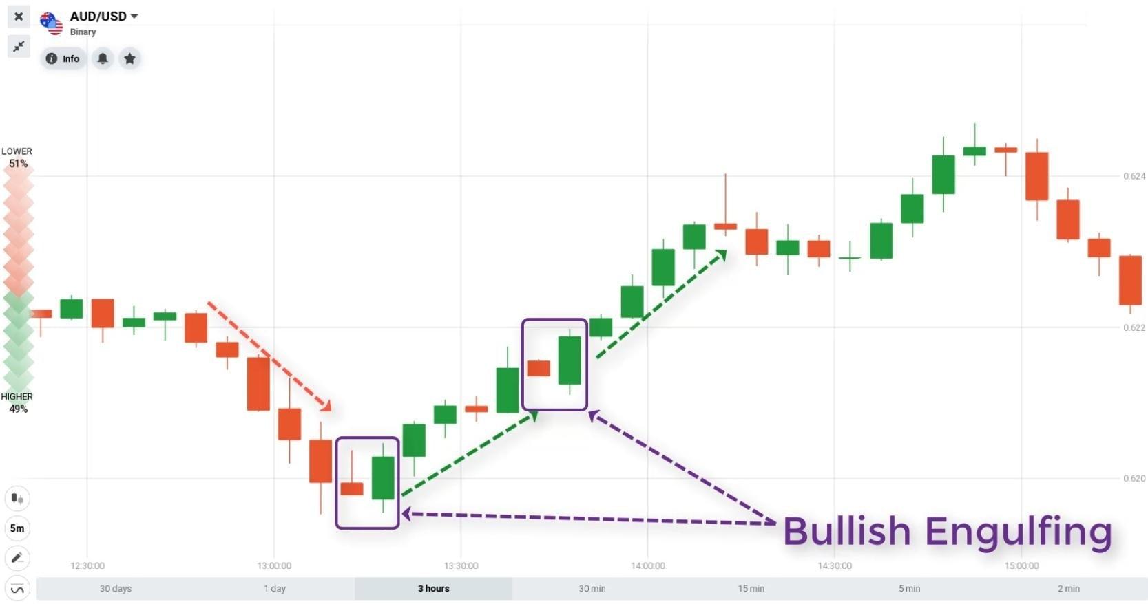 Apa itu pola lilin Bullish Engulfing?