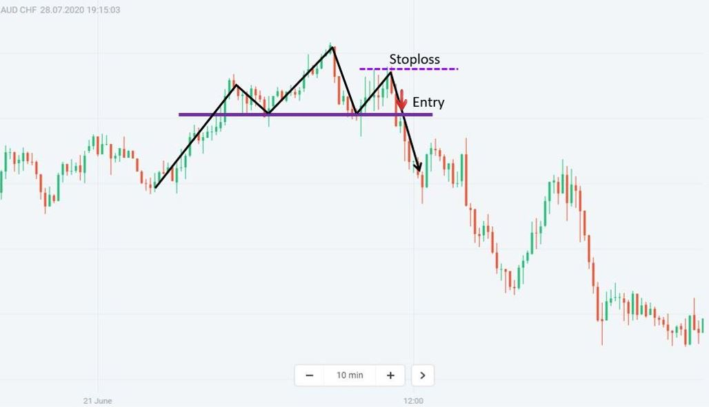 Trade Forex with the Head and Shoulders pattern