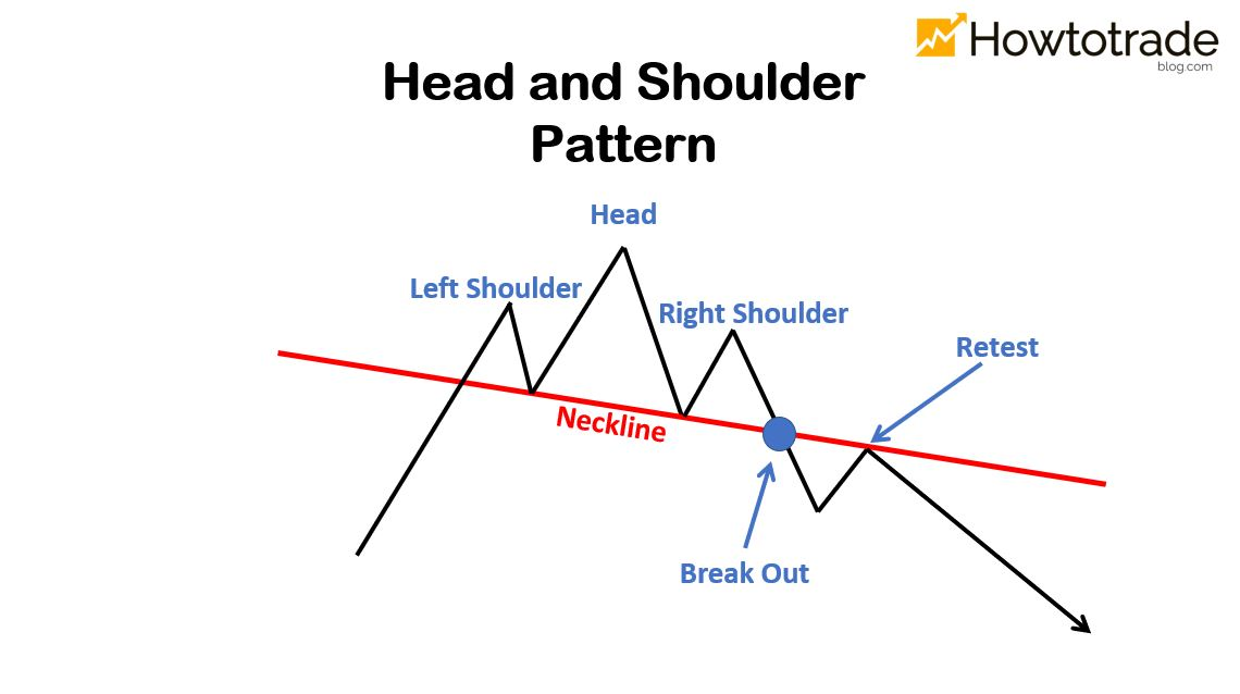 The variant of Head and Shoulders pattern with a downward neckline
