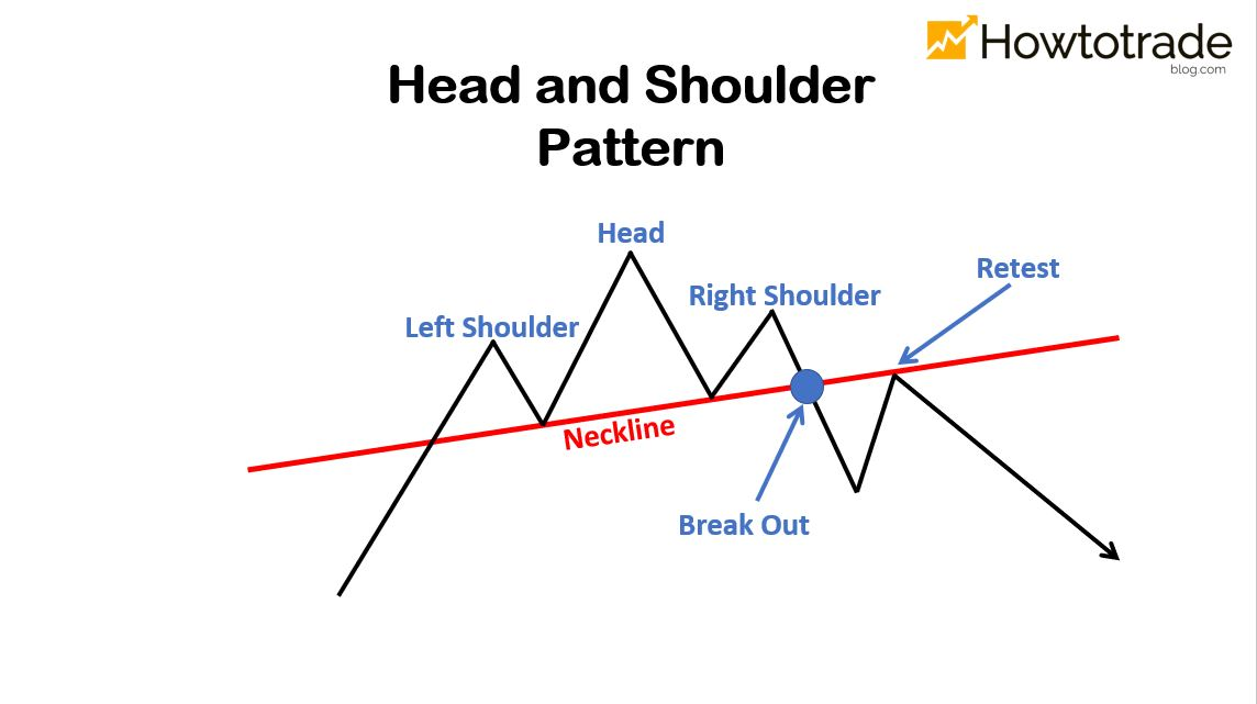 The variant of Head and Shoulders pattern with an upward neckline