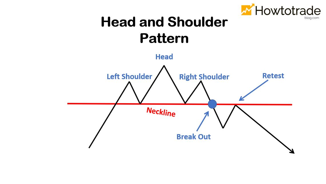 What is a Head and Shoulders pattern? How to identify and characterize
