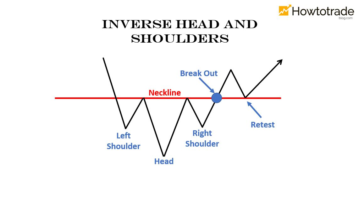 Apa itu Inverse Head and Shoulders? Karakteristik identifikasi