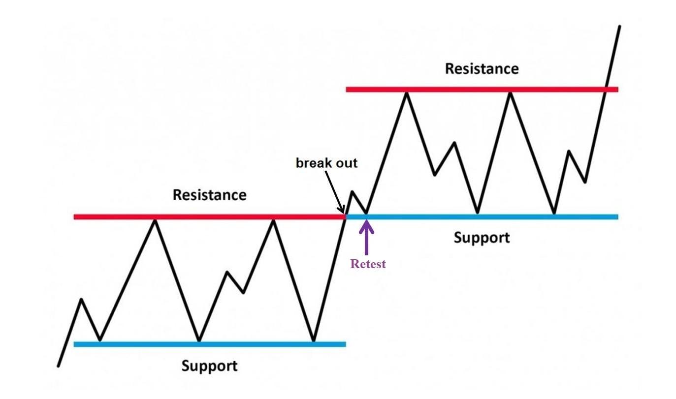 Zona resistance yang ditembus berubah menjadi zona support