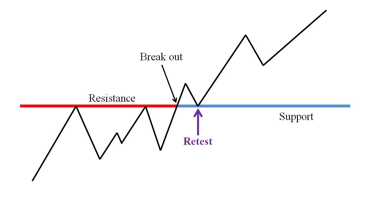 Harga menembus zona resistance kemudian kembali untuk menguji ulang zona tersebut