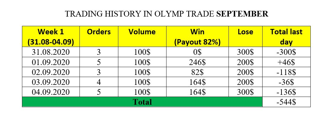 Lịch sử giao dịch tuần 1 tháng 9 tại Olymp Trade