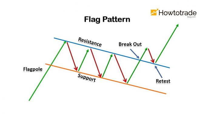 What Is Flag Pattern? How To Verify And Trade It Efficiently