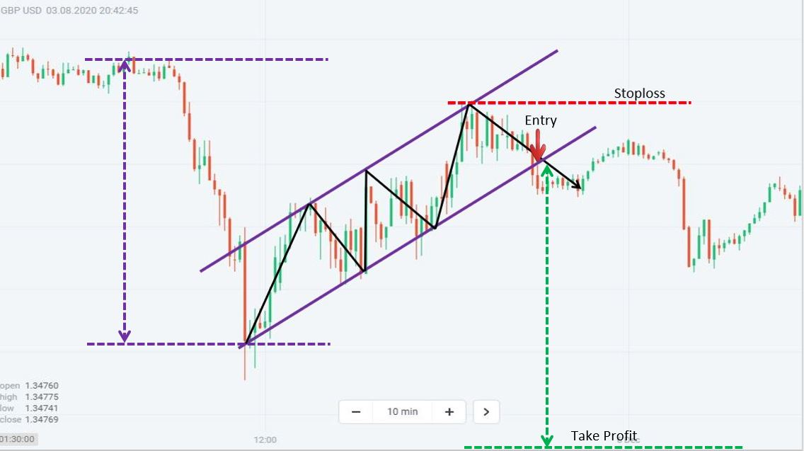 Trade Forex with the bearish pattern