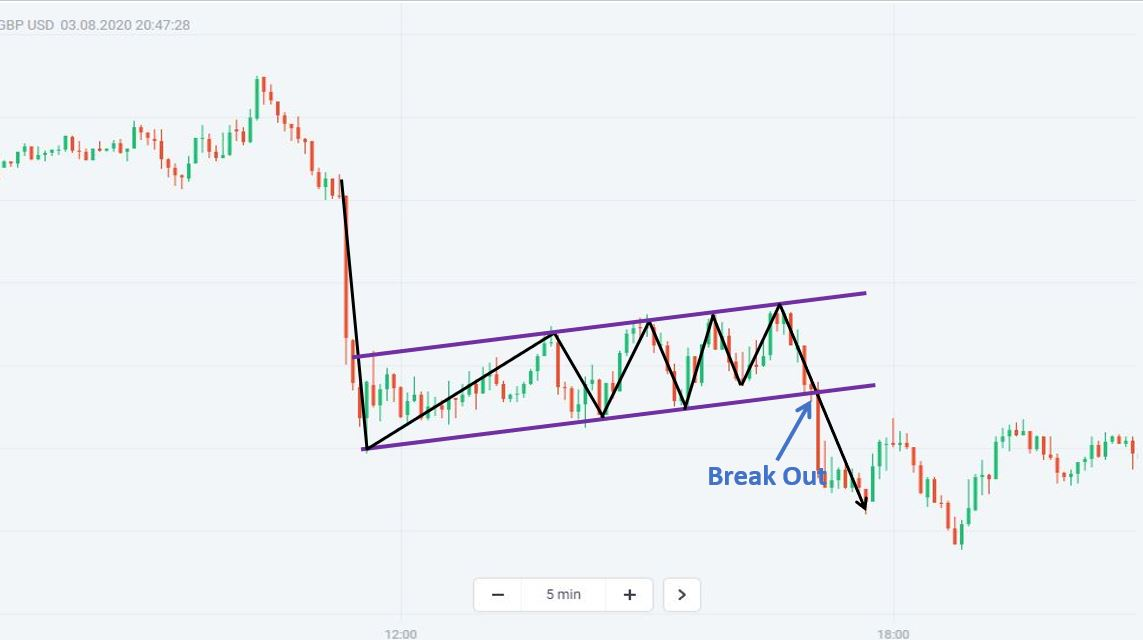 An example of the Bearish Flag chart pattern in a downtrend
