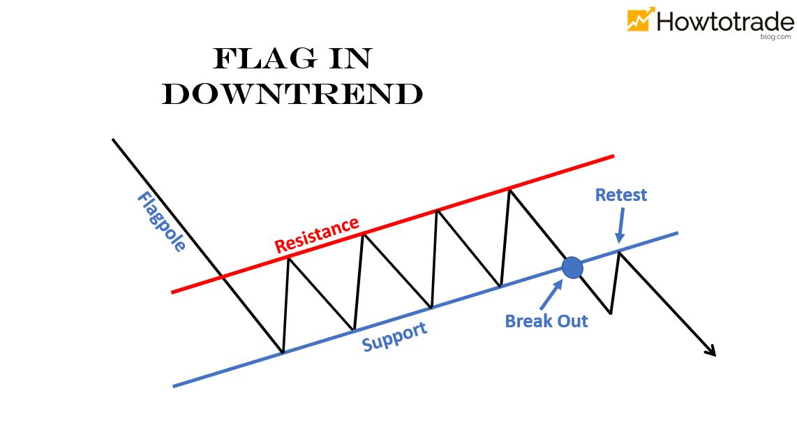Bearish Flag pattern in the downtrend