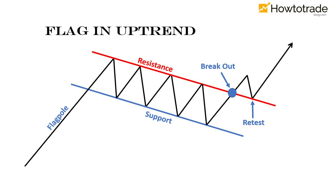 What is the Flag pattern? How to use it in an uptrend
