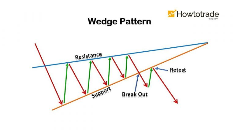 What Is A Wedge Pattern? How To Use The Wedge Pattern Effectively