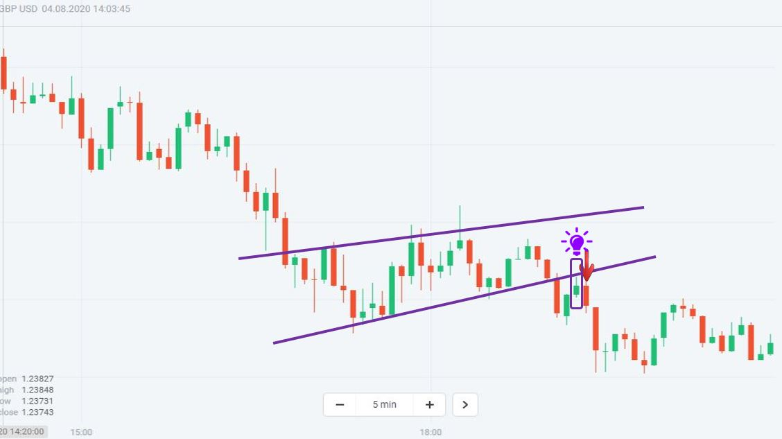 Trade binary options with a Rising Wedge