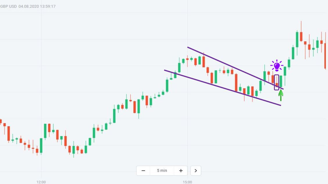 Trade binary options with a Falling Wedge