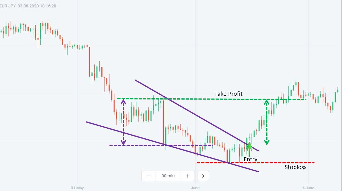 How to trade Forex with a Falling Wedge