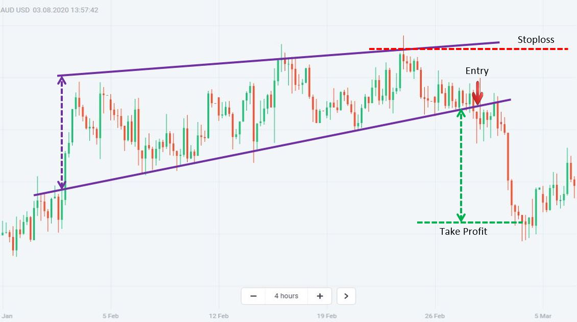 How to trade Forex with a Rising Wedge