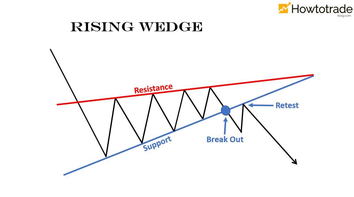 Apa itu pola Wedge? Karakteristik dan cara mengidentifikasinya