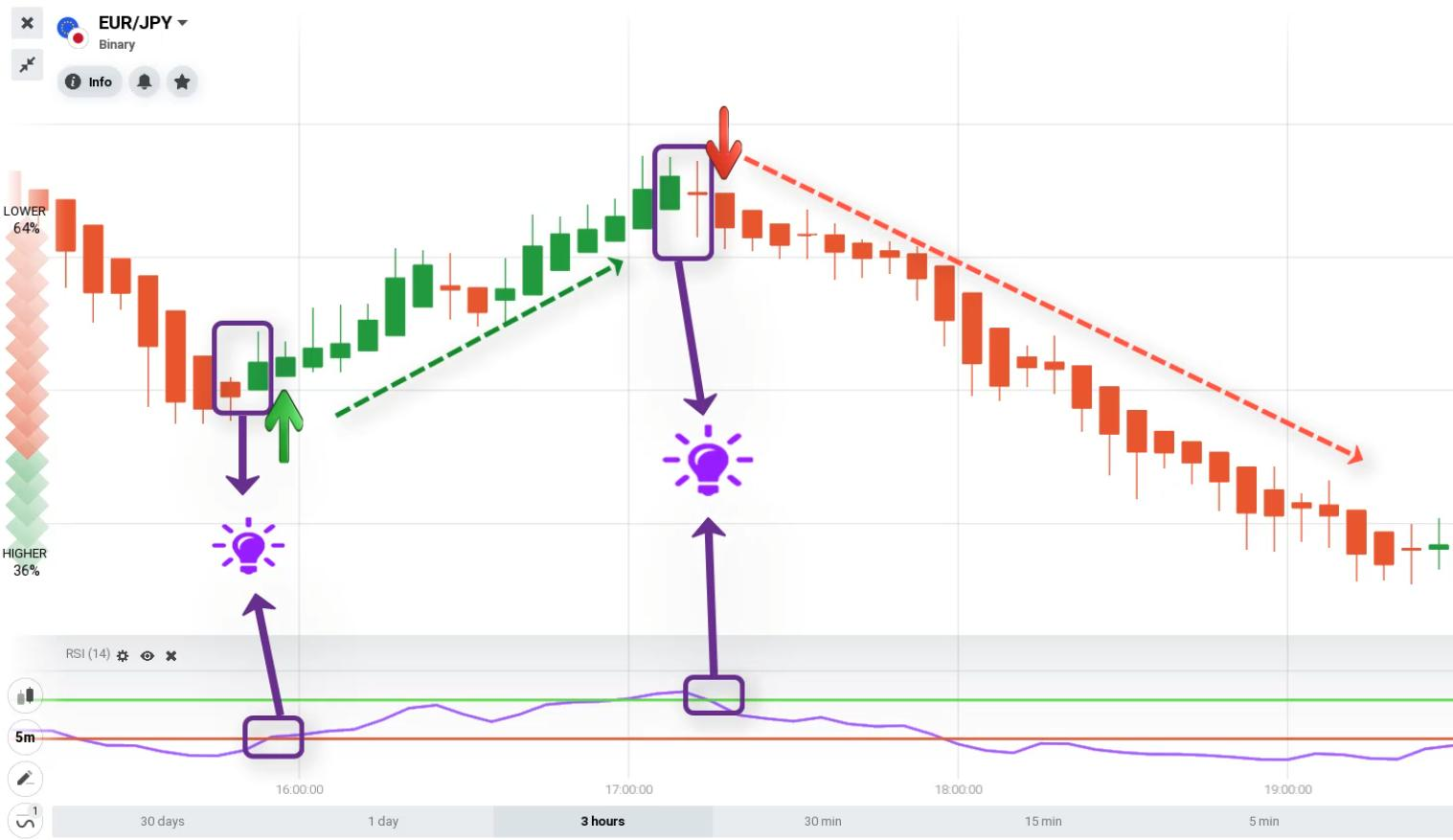 Strategi perdagangan menggunakan RSI yang dikombinasikan dengan grafik kandil Heiken Ashi