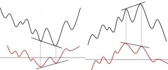 Divergensi indikator RSI