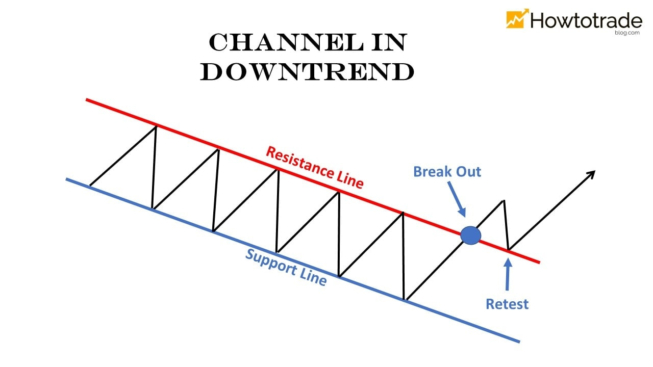 Channel Down