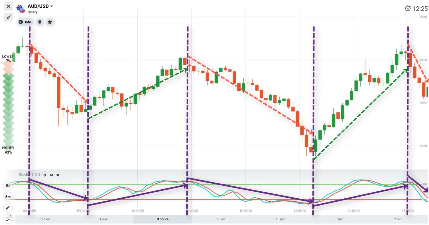 Memprediksi tren harga dengan indikator Stochastic