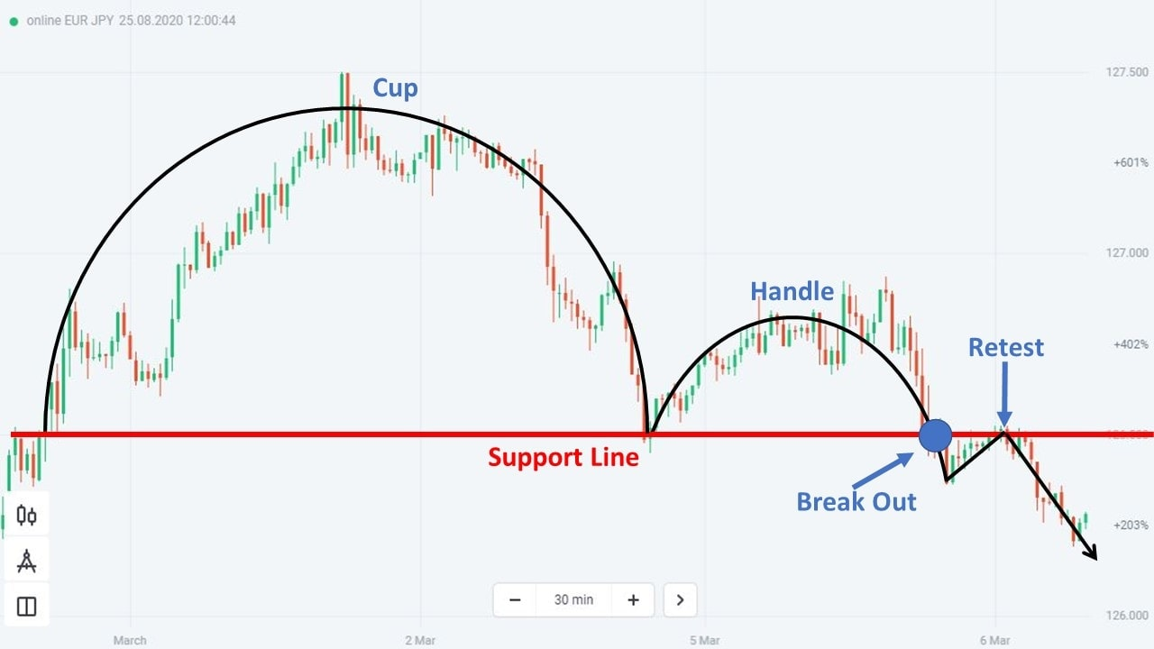 A practical example of the Inverted Cup and Handle pattern
