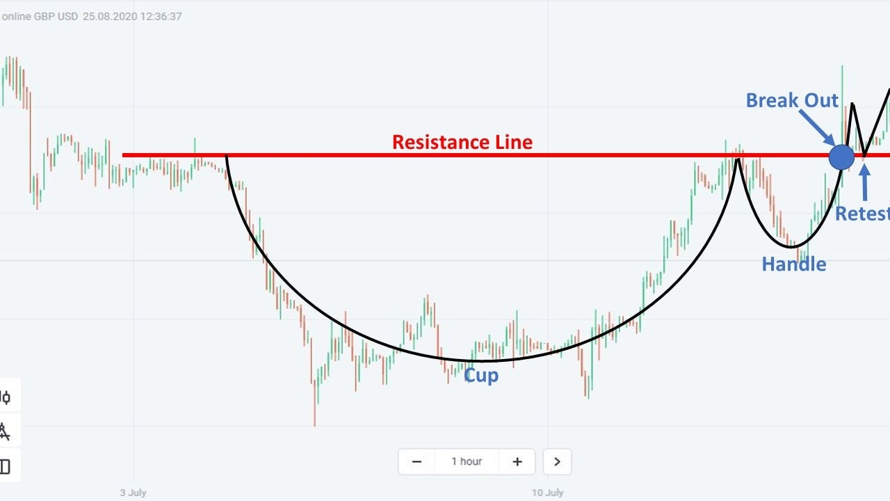 A practical example of the Cup and Handle pattern on the H1 price