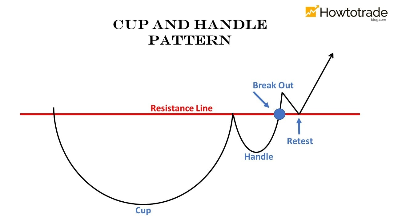 What is the Cup and Handle pattern? 2 common types of this pattern