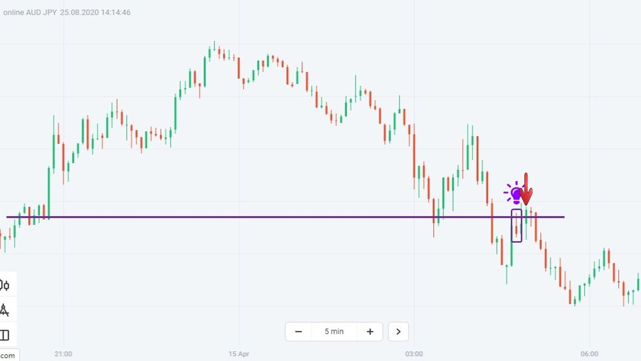 Use the pattern to trade Binary Options